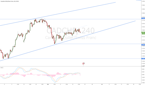 CADCHF: CADCHF - Looking for sell
