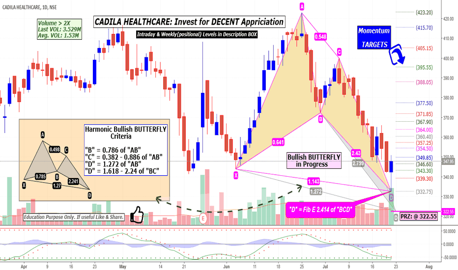 CADILAHC: CADILA HEALTHCARE: Invest for DECENT Appriciation