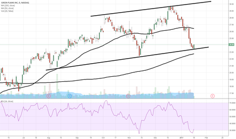 GPRE: $GPRE no brainer bounce play in uptrend