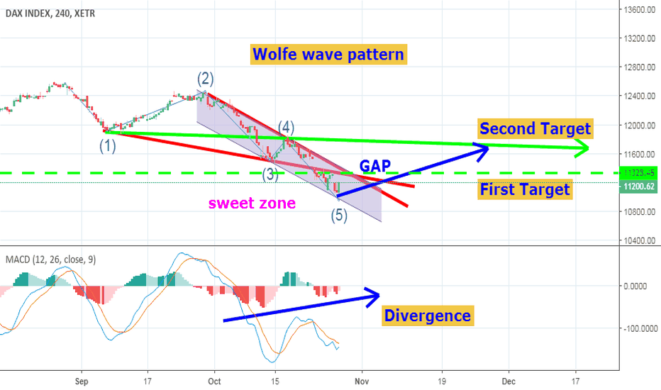 DAX: Dax is going to correct the downtrend
