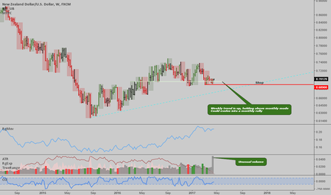 NZDUSD: NZDUSD: Interesting setup