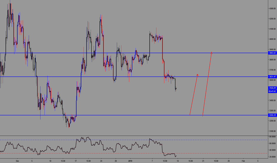 BTCUSD: BTC/USD Long Trade Opportunity