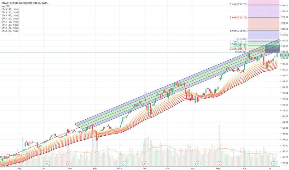 Ma Stock Price And Chart Tradingview