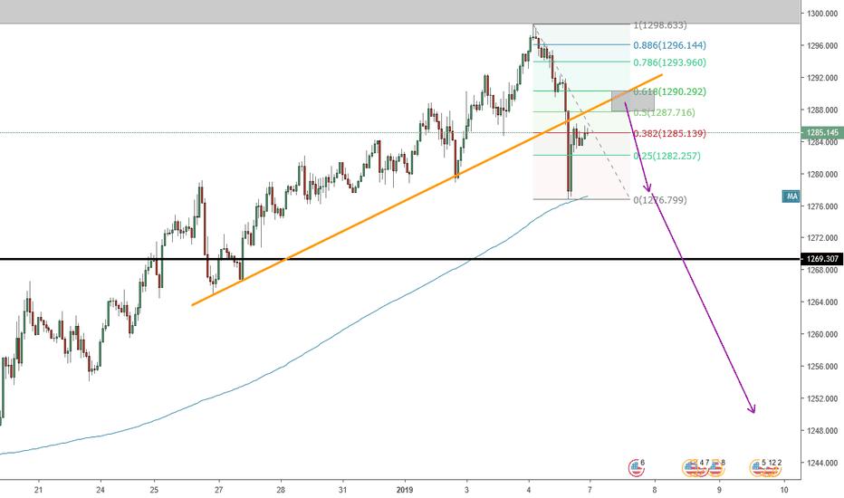 XAUUSD: H1 trend çizgisi kırılması sonrası Altın