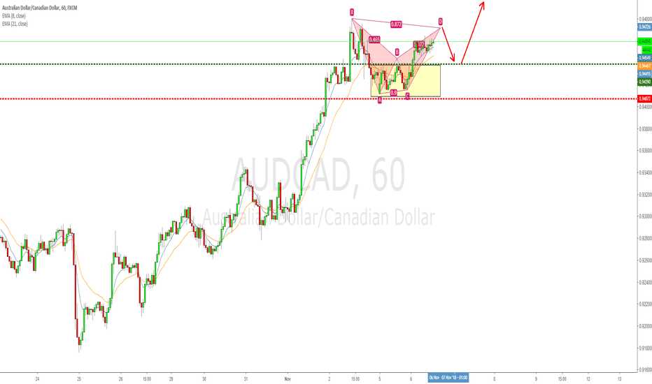 AUDCAD: Why do this normal AUDCAD structure pullback worth a shot?