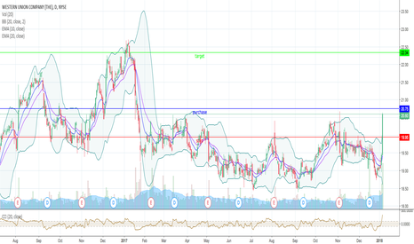 Wu Stock Price And Chart Tradingview