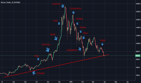 BTCUSD: I love Wall Street Cheat Sheet