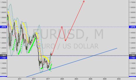 EURUSD: EURUSD-long term view