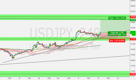 USDJPY: USD/JPY long set up