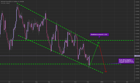 GBPUSD: Hoping to see a breach around 1.520 into a solid support at 1.53