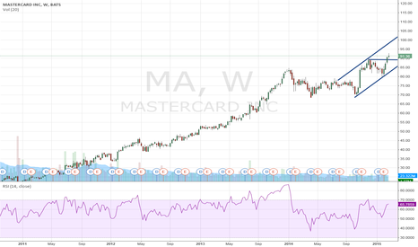MA: Mastercard Inc: trend extended