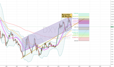 DXY: Dollars Setup to A New High (Monthly TF Analysis)
