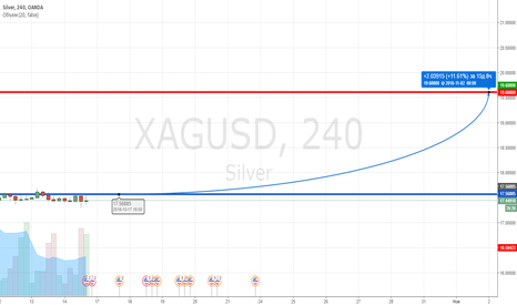 XAGUSD: XAGUSD Long Покупка по серебру