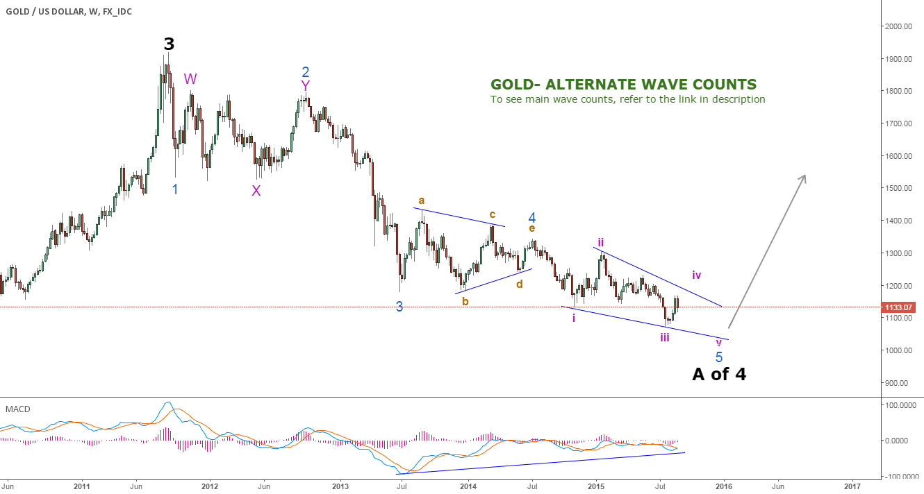 GOLD - Long term Long - Alternate wave Counts