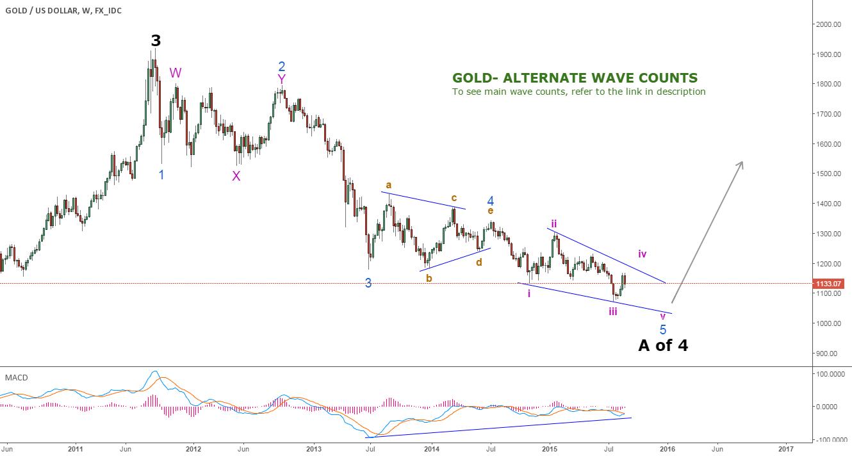 GOLD - Long term Long - Alternate wave Counts