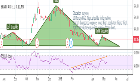 BHARTIARTL: 10 Months large Head & Shoulders pattern