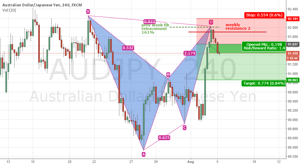 audjpy bat 4 hours