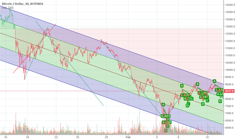 BTCUSD: Novato del trading, solo veo patrones repetirse.