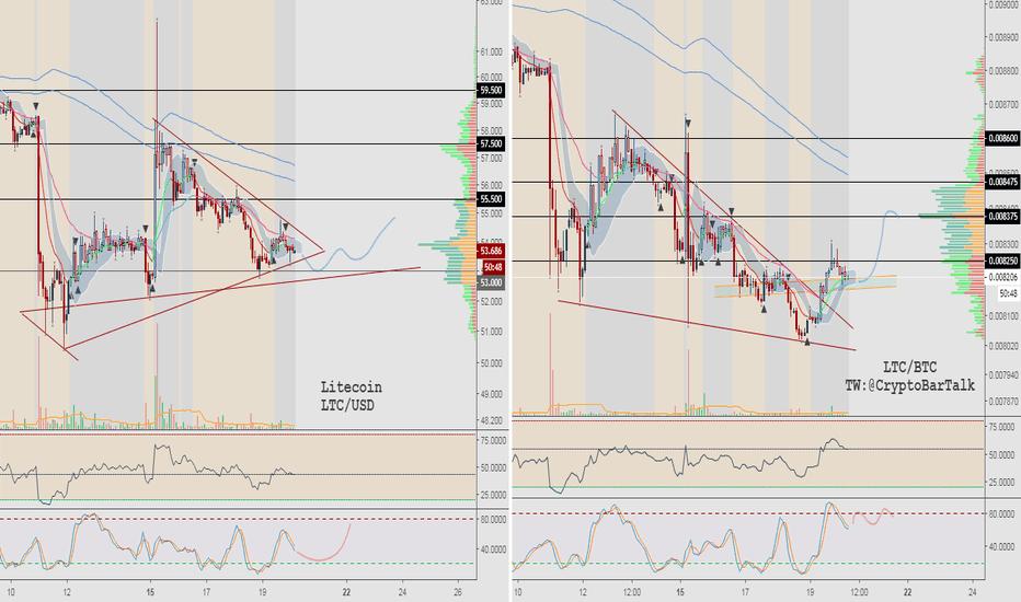 LTCUSD: Long $LTC - USD/BTC Split 2H Chart- H&S?