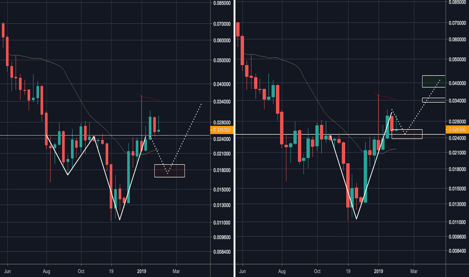 TRXUSD: TRX/USD : V bottom or inverse head and shoulder ?