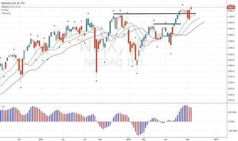 NDX: Nasdaq Strengthens Uptrend Long-Term
