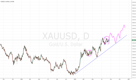 XAUUSD: From tomorrow gold will move again