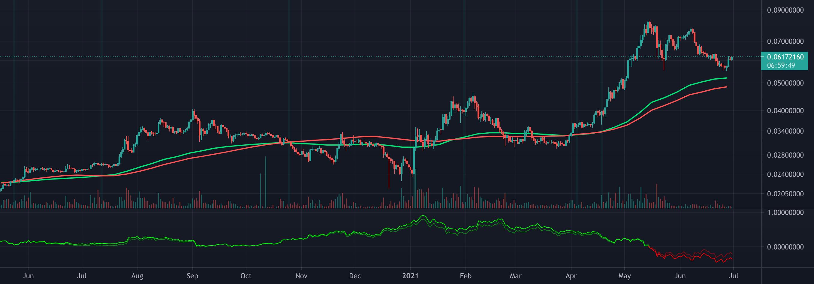 Adx Btc Tradingview