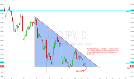 USDJPY: Ascending Triangle