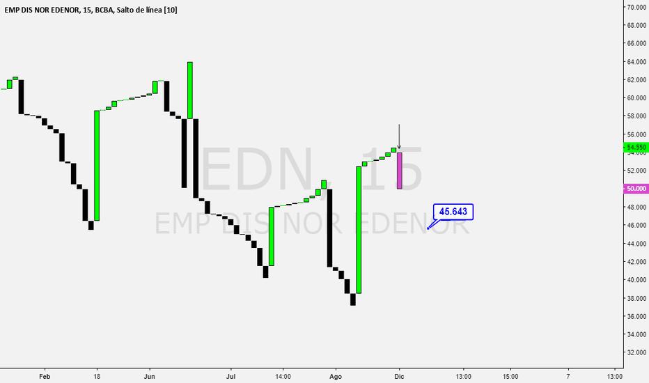 EDN: Edenor debilidad en el gráfico