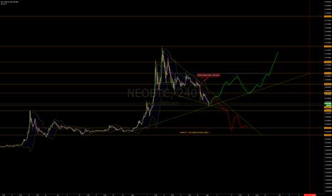 NEOBTC: NEO/BTC - NEO Descending Wedge Watching for Potential Reversal