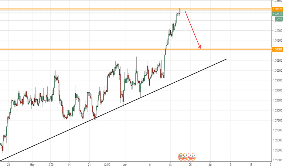 USDCAD: USDCAD, H4, Sell counter trend !