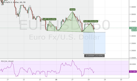 EURUSD: H&S development in 1H TF Eur/Usd