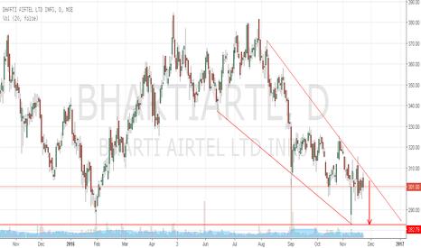 BHARTIARTL: Bharti Airtel failed to breakout wedge,continue to trade short.