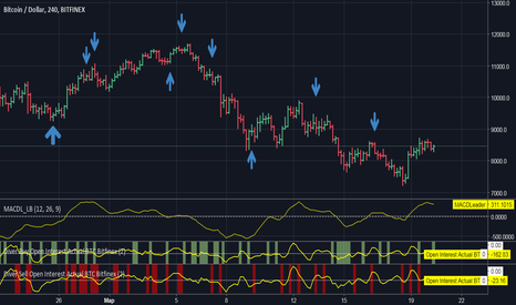 BTCUSD: Trading system Divergences on open interest