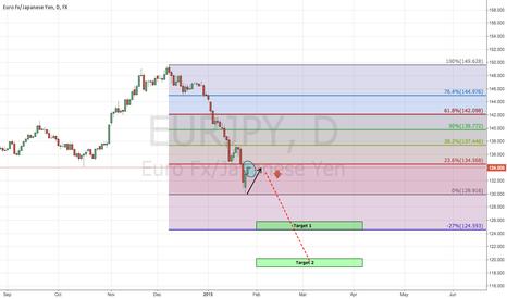 EURJPY: EUR/JPY Daily Chart Setup
