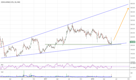 COX_KINGS: Invest with SL 180 for Tgt 380-400