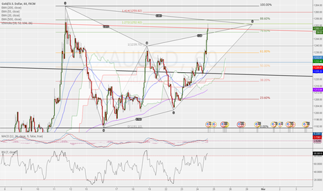 XAUUSD: BEARISH GARTELY ON GOLD