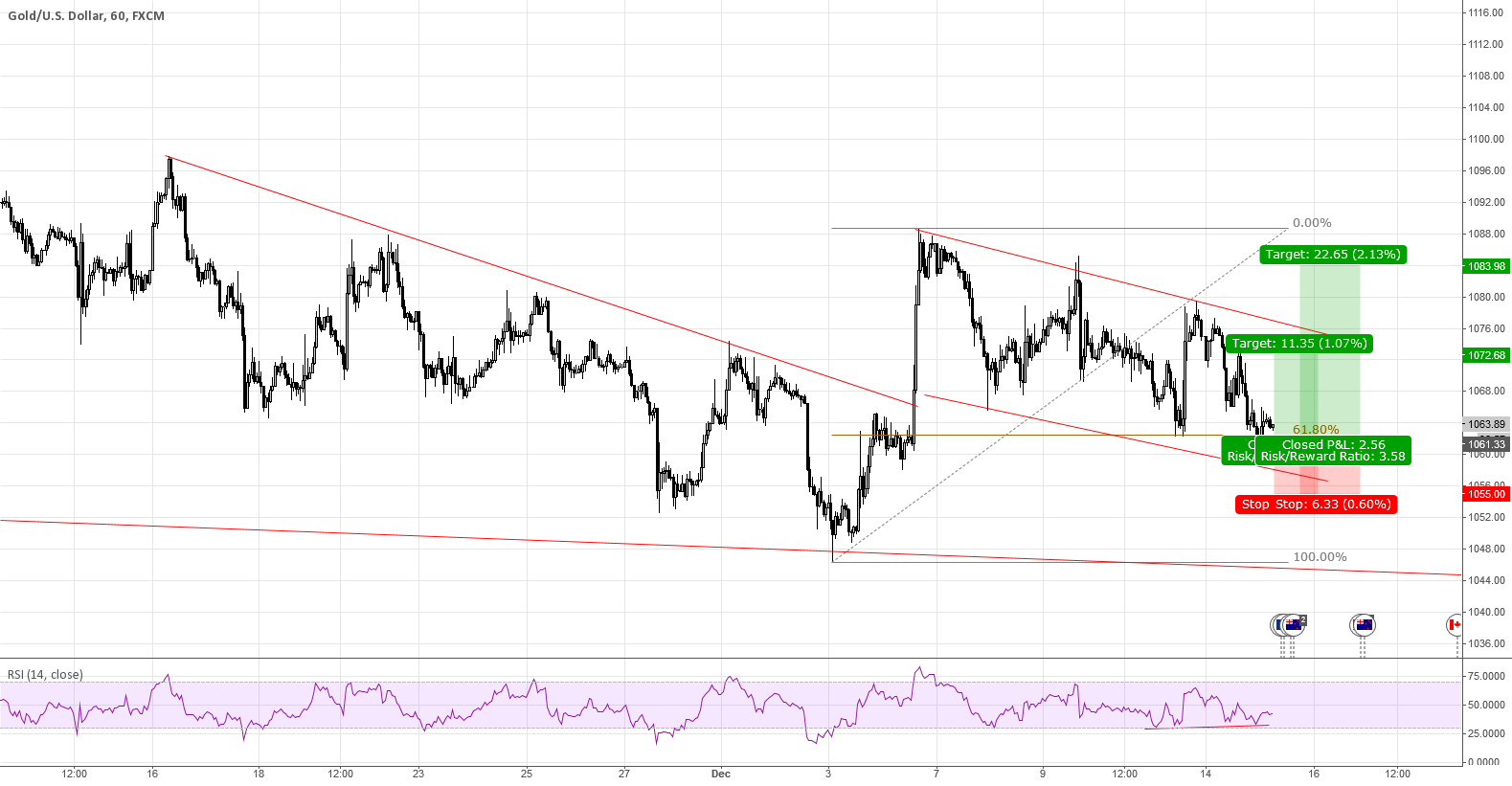 XAUUSD - Long from the Bottom of the Channel