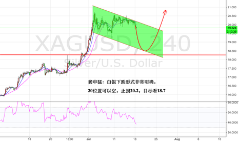XAGUSD: Chart of medium and short term Silver