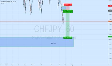 CHFJPY: CHFJPY Short H1 FTB