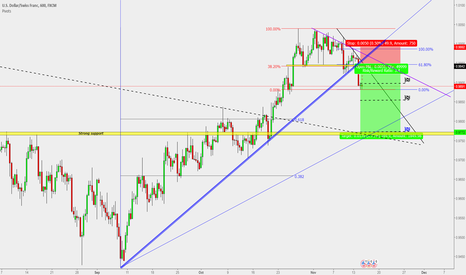 USDCHF: USD/CHF : Short opportunity (Target 170 Pips)