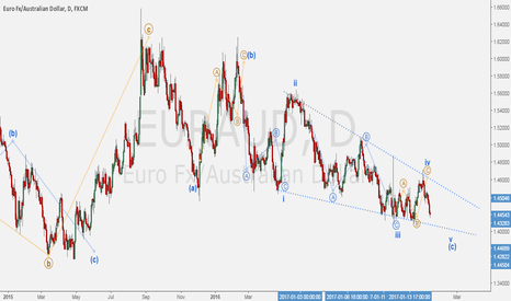 EURAUD: EURAUD - Daily Ending Diagonal setting up.