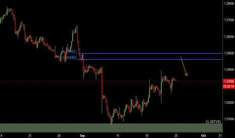 USDCAD: USDCAD: looking for short