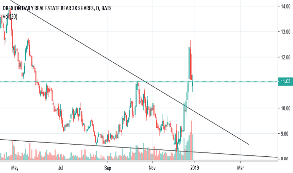 DRV: $DRV Broke out nicely from that low