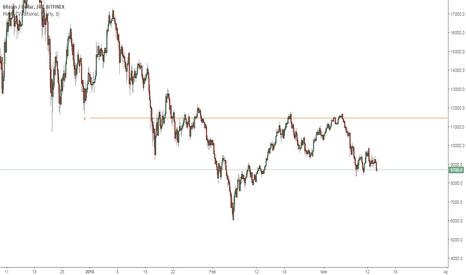 BTCUSD: Bitcoin and Pivots