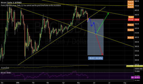 BTCUSD: triangles 4 ever