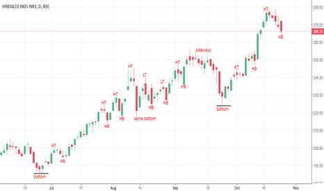 HINDALCO: Trend analysis - HINDALCO