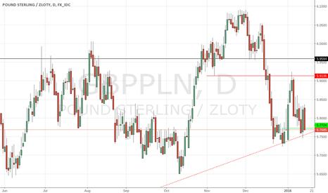GBPPLN: Trendline