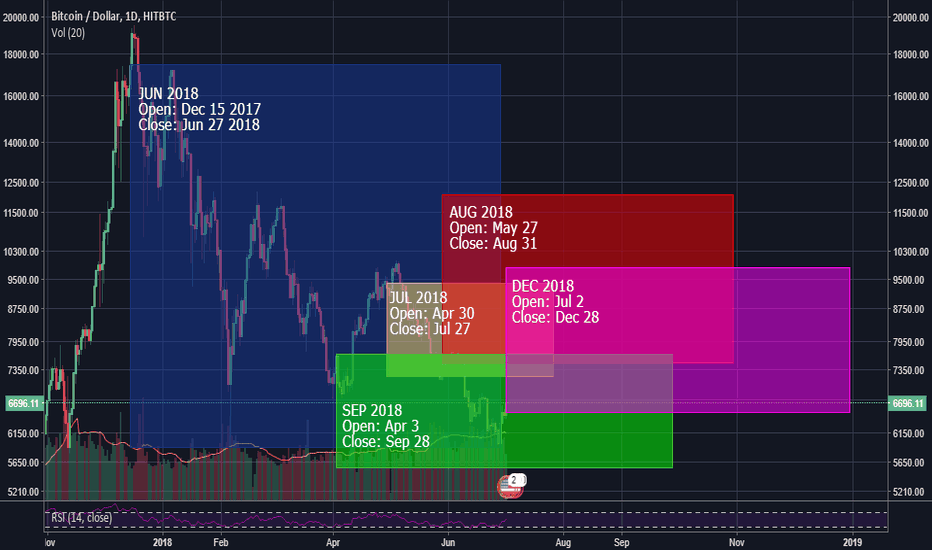 BTCUSD: BTC futures start and end dates: Manipulation?