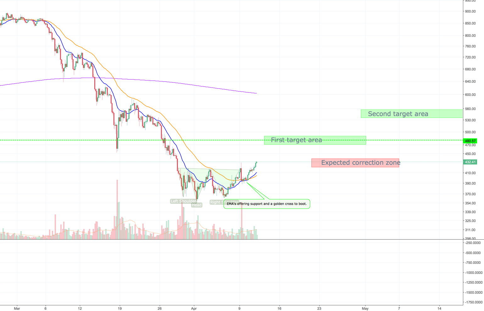 Etheream Inverse H&S on the 4h